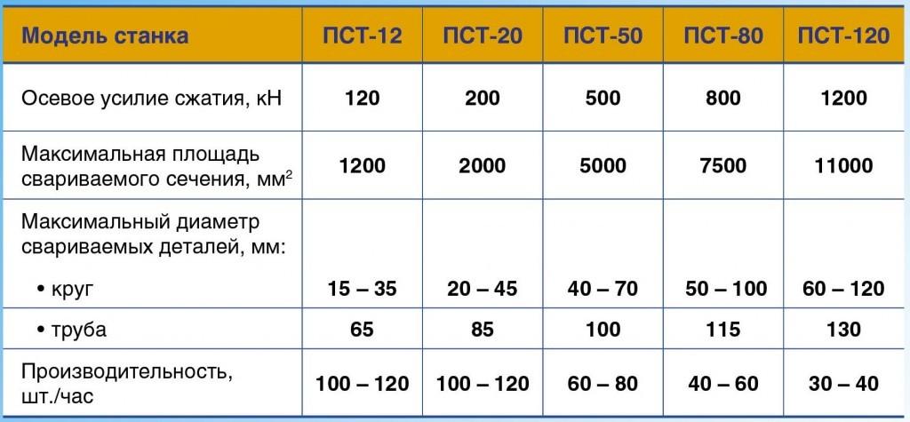 Базовые параметры станков сварки трением